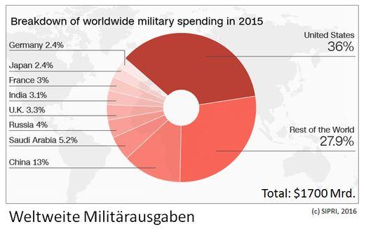 Militärausgaben 2015