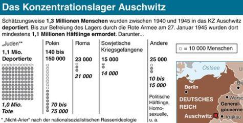 KZ-Auschwitz Totenliste